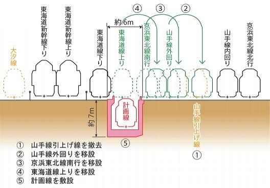 羽田空港アクセス線田町接続