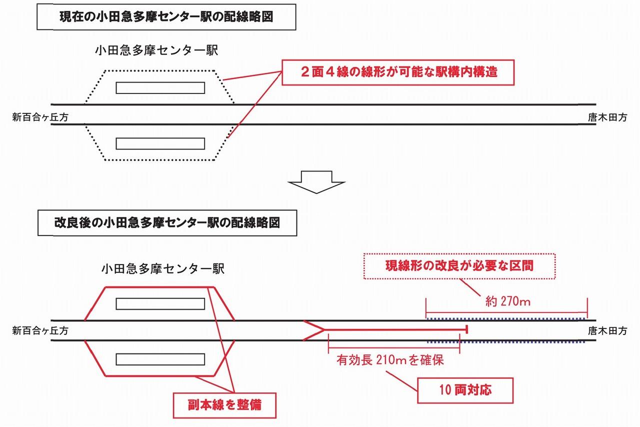 小田急多摩線延伸の詳細。相模原まで2033年先行開業へ!   タビリス