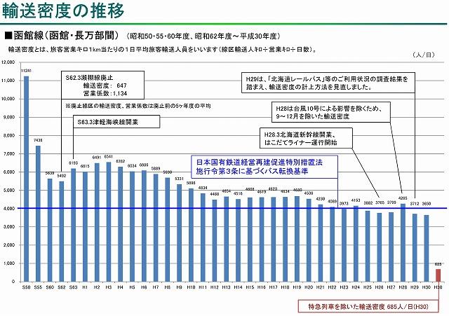 函館線輸送密度