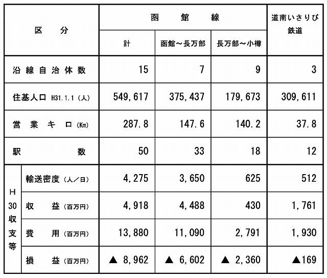 道南いさりび鉄道と函館線