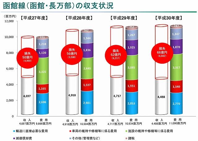 函館線収支状況