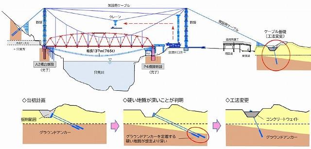 第6只見川橋梁工法変更