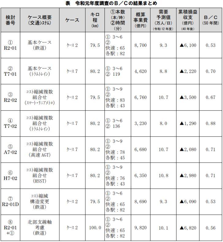 沖縄鉄軌道BC比較