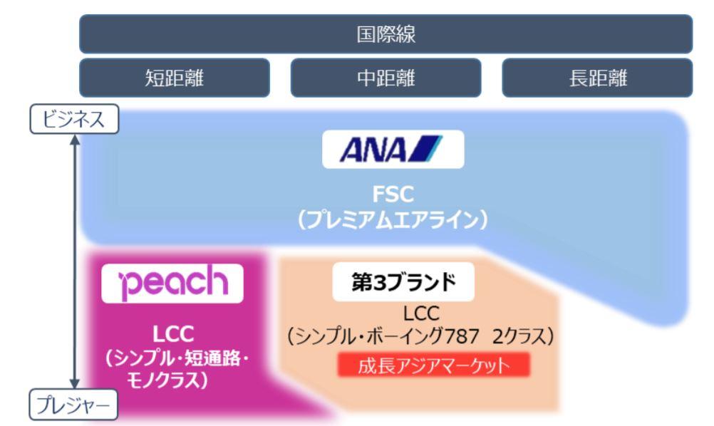 ANA グループの新しいビジネス・モデルへの変革について