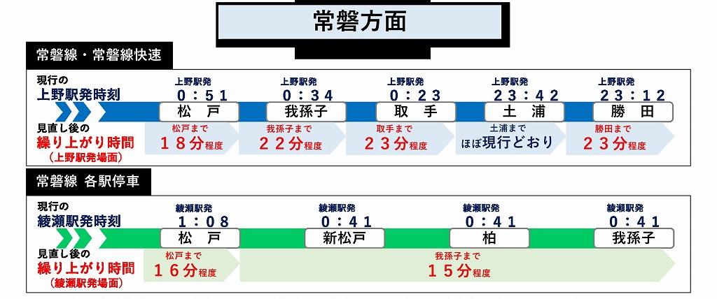 JR東日本終電繰り上げ