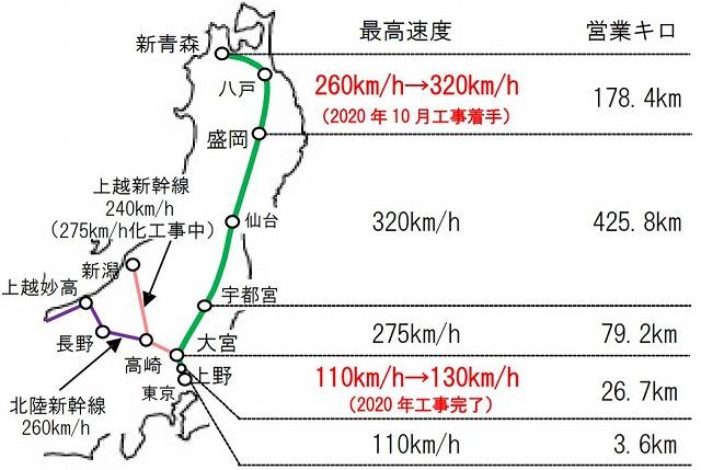 新幹線の最高速度
