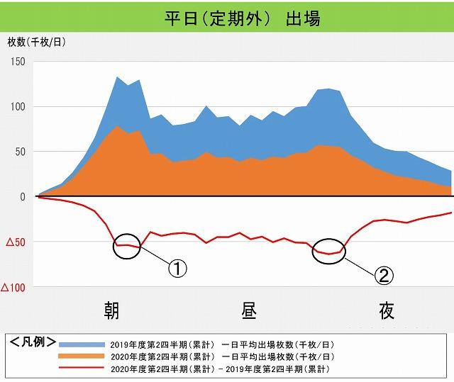 東京メトロ利用状況