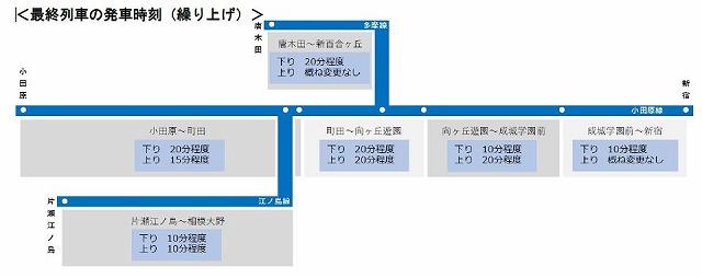 小田急終電繰り上げ