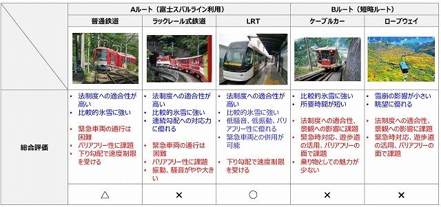 富士登山鉄道比較
