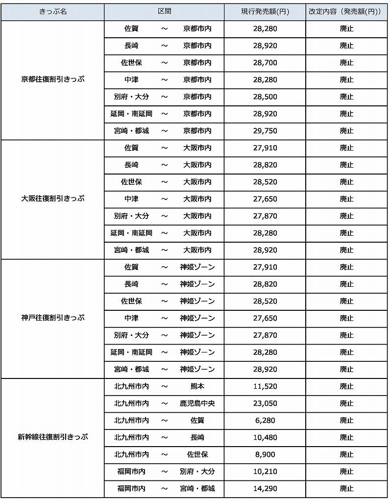 JR九州割引きっぷ縮小