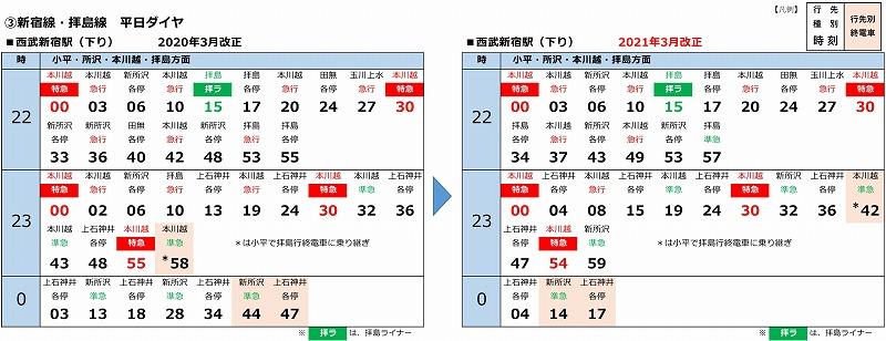 西武新宿駅終電時刻表