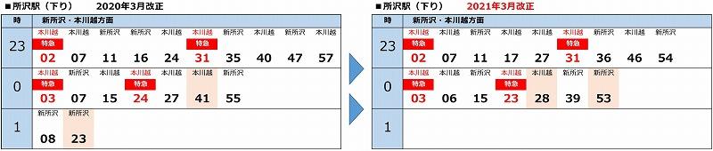 所沢駅終電時刻表