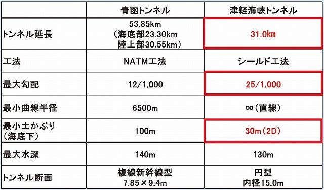 津軽海峡トンネルと青函トンネル