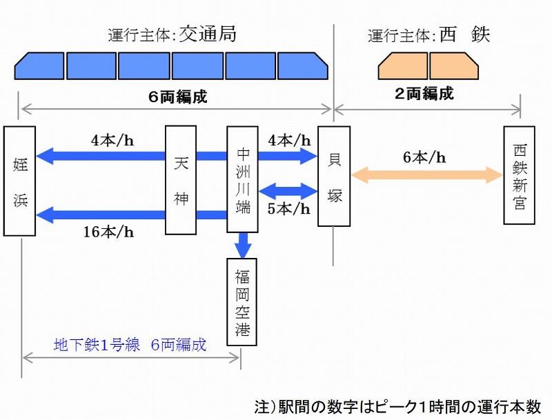 福岡地下鉄・西鉄乗り継ぎ