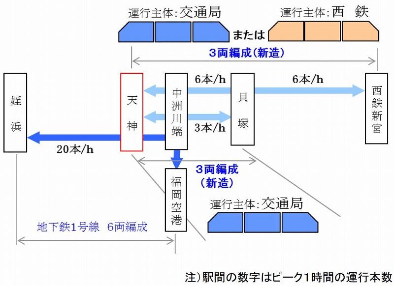 福岡地下鉄・西鉄3両乗り入れ案