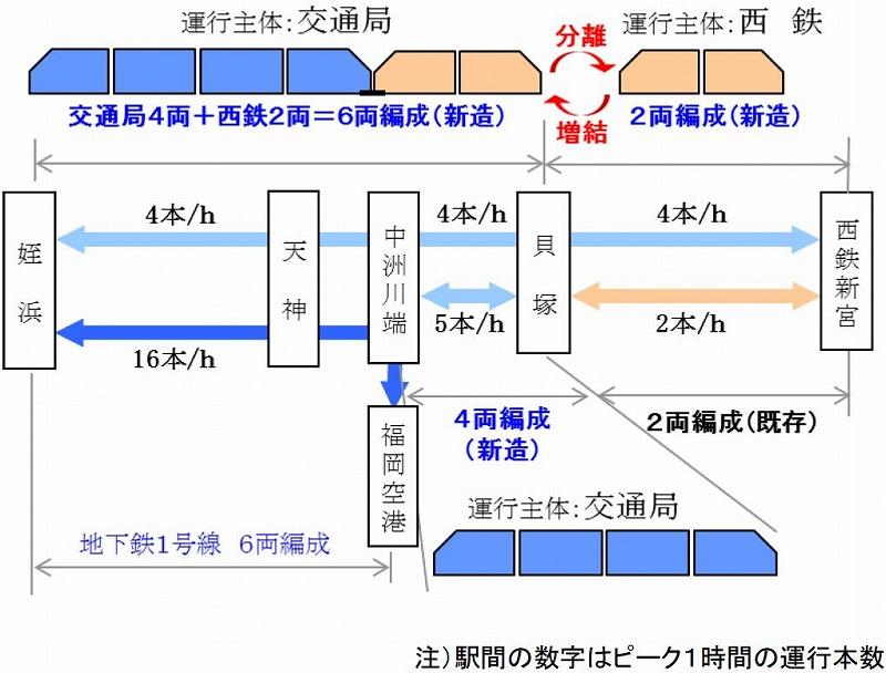福岡地下鉄・西鉄増結・分離案