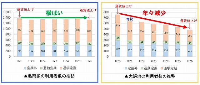 弘南鉄道利用状況