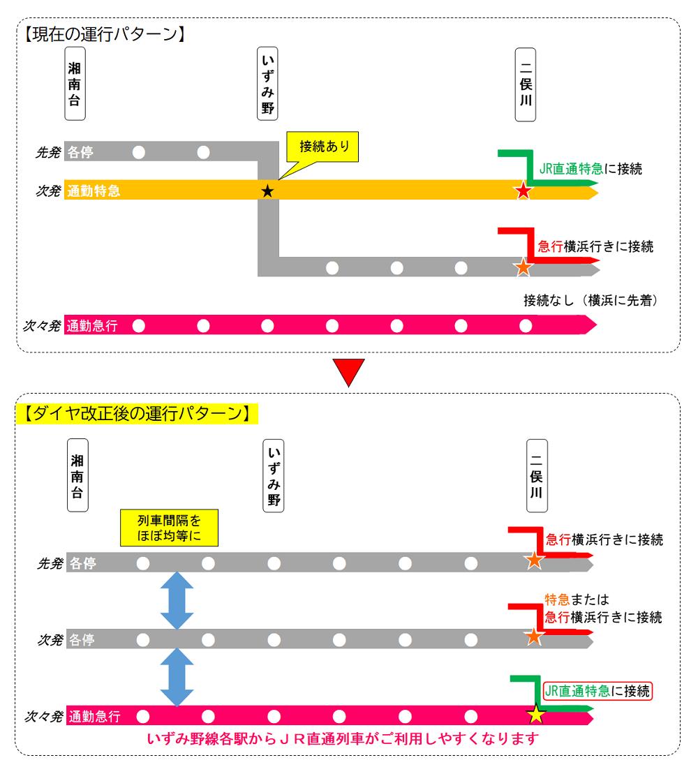 相鉄202103ダイヤ改正