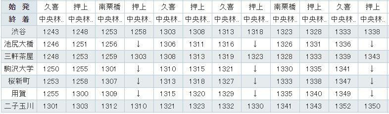 東急田園都市線時刻表