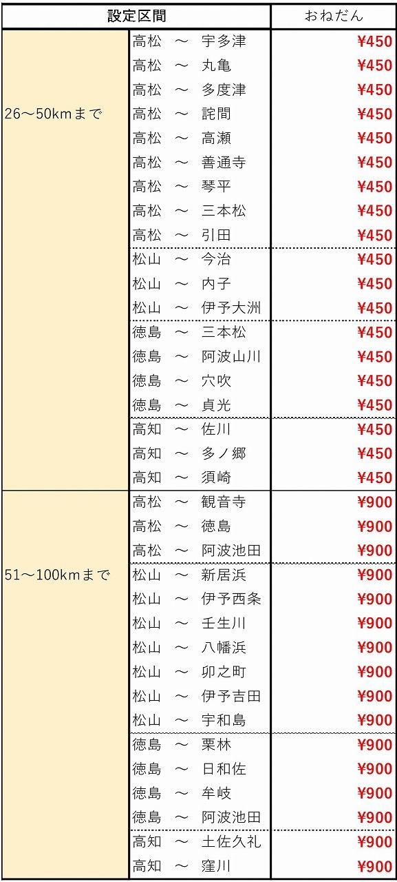 「おトクに四国チケットレス」価格表