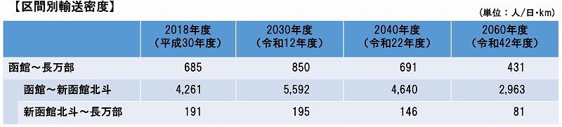 北海道新幹線並行在来線輸送密度
