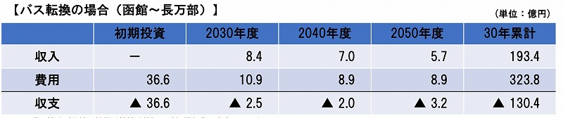 北海道新幹線並行在来線収支予測