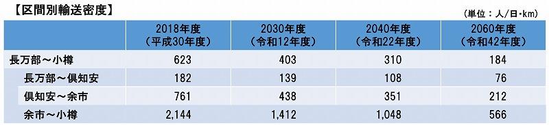 函館線山線輸送密度