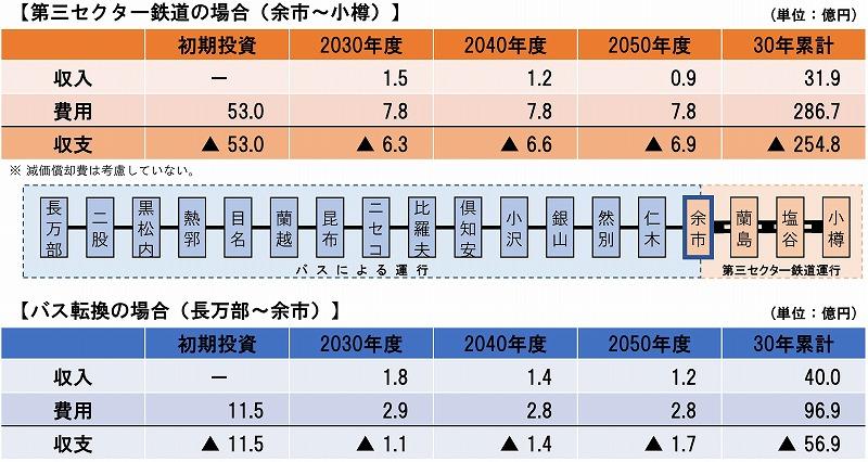 函館線山線資料