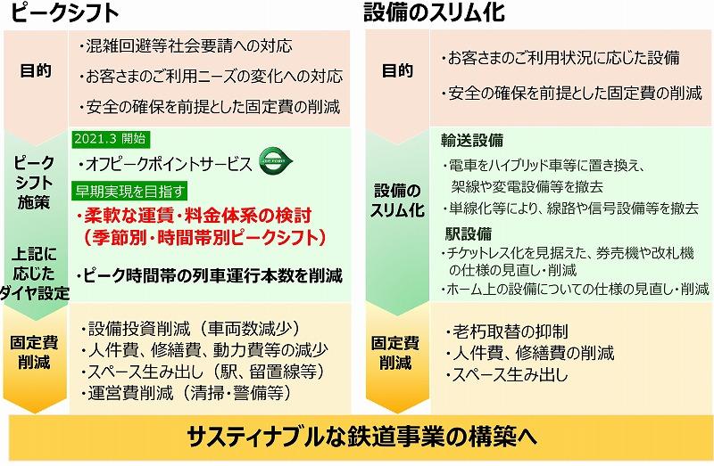 JR東日本非電化