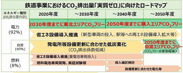 JR東日本CO2排出量