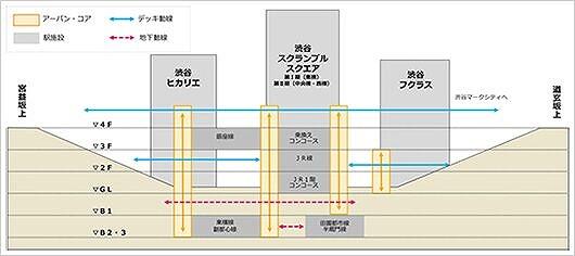 渋谷駅東西自由通路