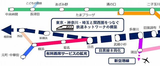 東急新・中期事業戦略