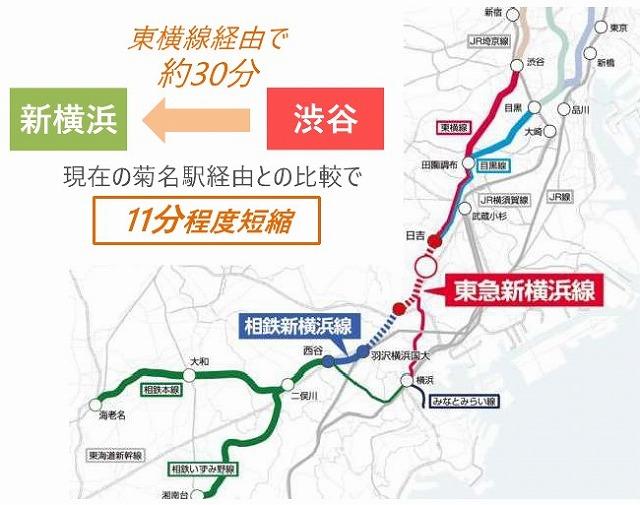 東急新横浜線延伸