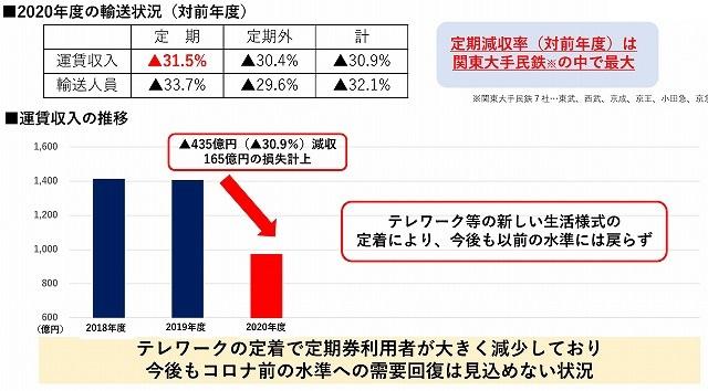 東急「新・中期事業戦略」より