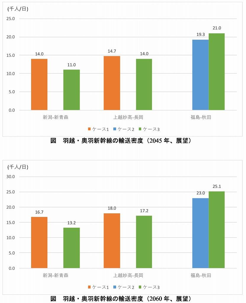 羽越・奥羽新幹線輸送密度
