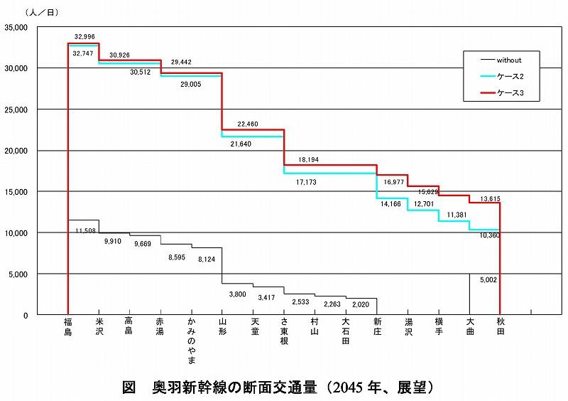 奥羽新幹線断面交通量