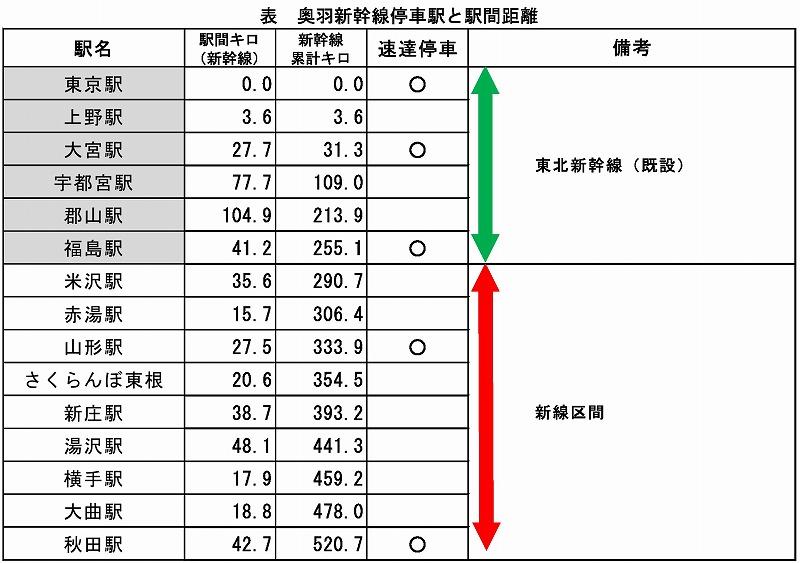 奥羽新幹線停車駅