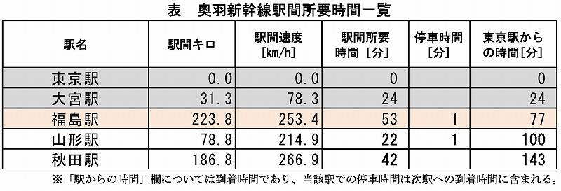 奥羽新幹線所要時間