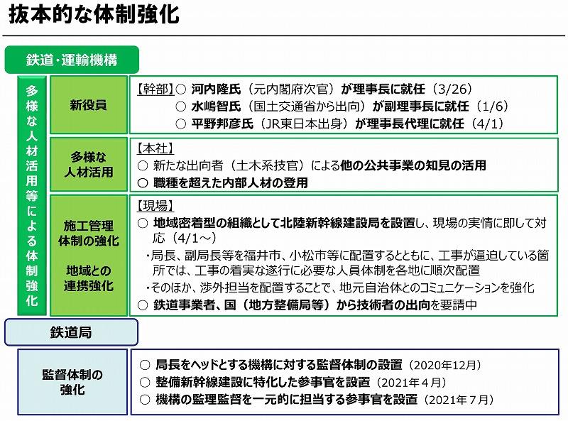 整備新幹線の体制強化