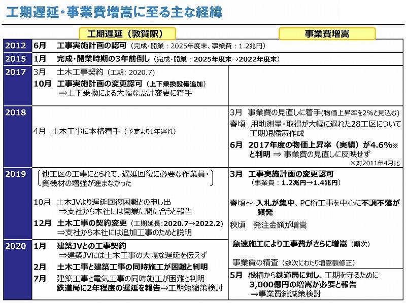 北陸新幹線敦賀駅設計変更