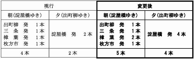 京阪2021年9月ダイヤ改正