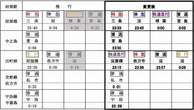 京阪2021年09月ダイヤ改正