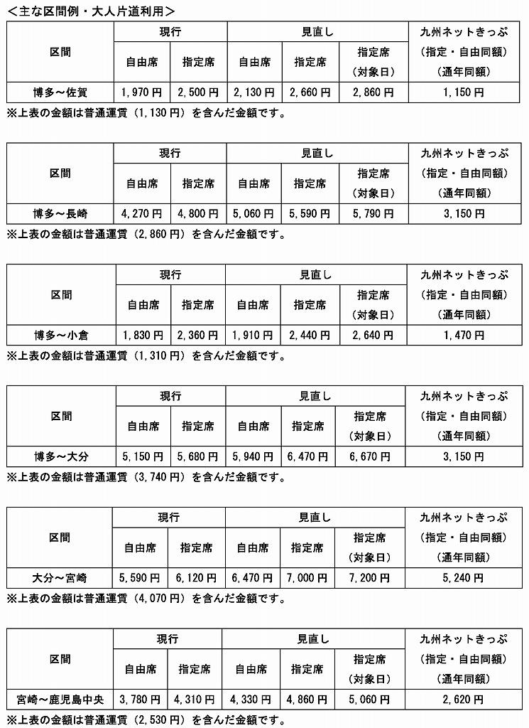 JR九州特急料金値上げ
