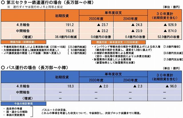函館山線収支見通し