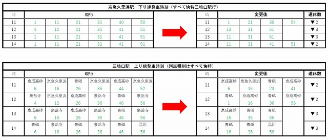 京急久里浜線2021年10月ダイヤ見直し