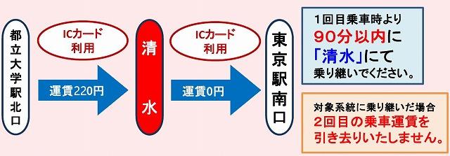 東急バス乗継割引