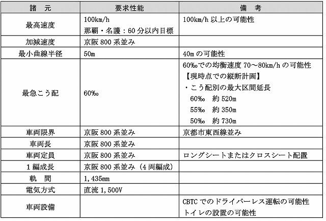 沖縄縦貫鉄道要求性能