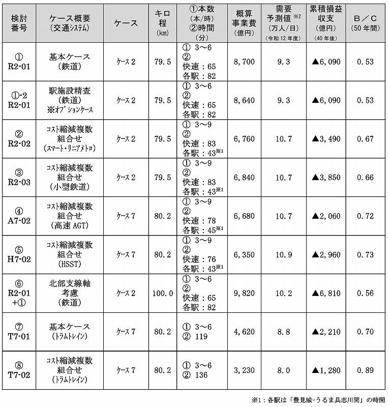 沖縄縦貫鉄道採算性B/C
