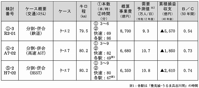 沖縄縦貫鉄道採算性