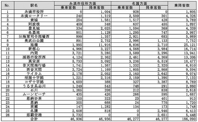 沖縄縦貫鉄道想定利用者数